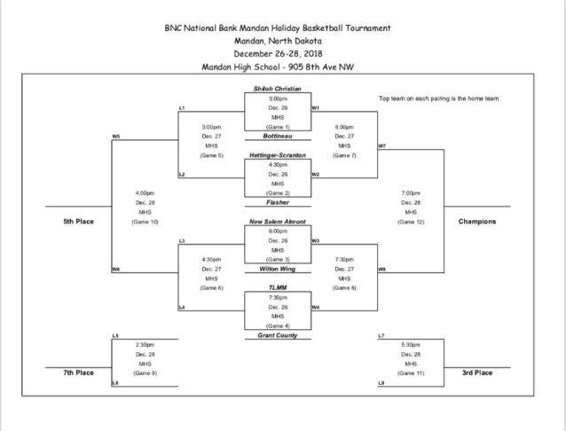 BNC National Bank Mandan Holiday Basketball Tournament Bracket