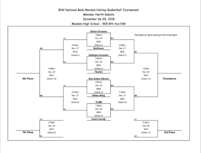 BNC National Bank Mandan Holiday Basketball Tournament Bracket